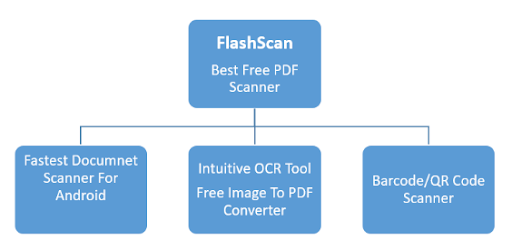FlashScan (Scan to PDF): Best Document Scanner App For Android